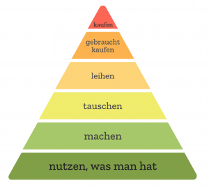 Anti-Verbraucher-Pyramide